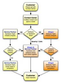 Call Flow Diagram Template by Service Delivery Process Allegro Consultants Inc
