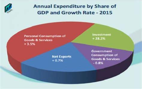 irish economy 2015 2014 facts innovation news superlative 2015 irish growth data massively distorted by