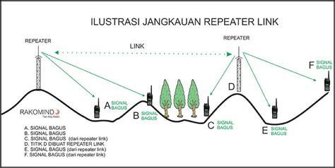 Antena Ht Jarak Jauh Menambah Jarak Jangkauan Ht Dan Radio Rig Rakomindo