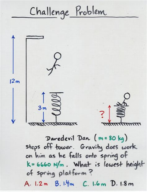 what is a spring work by variable force and spring force