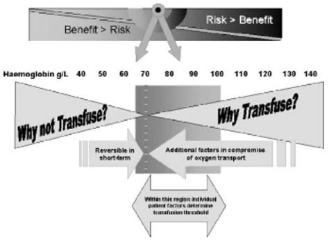 how much indian blood to claim benefits how much indian indian journal of transfusion medicine