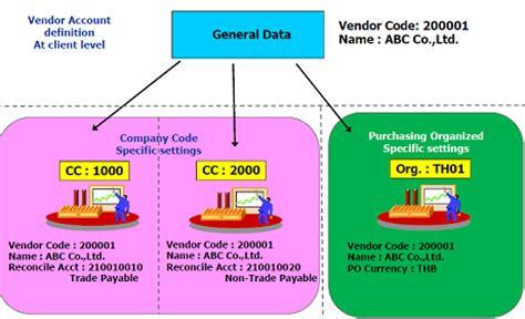 term master all about sap sap vendor master data configuration