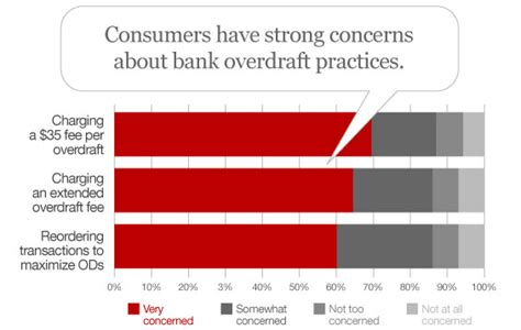 Forum Credit Union Overdraft Consumer Concerns Overdraft Fees The Financial Brand