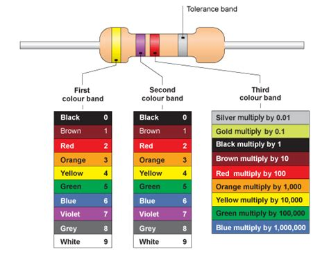 resistor 5 band values gcse bitesize ohms and resistance values