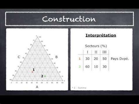 comment tracer un diagramme triangulaire t 233 l 233 charger comment construit une courbe ambro termique