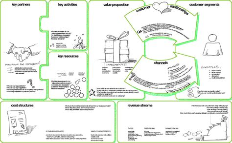 design thinking business model design led innovation conceptual framework exemplars c