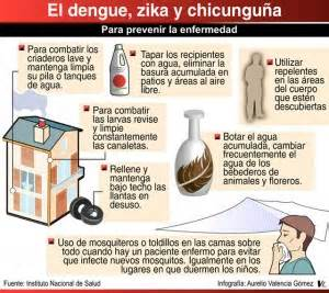 cadenas polipeptídicas que es seguridad social zika dengue chikungunya 191 c 243 mo