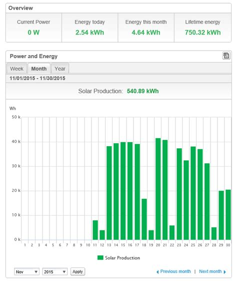 Solar Panels For Home System Up And Running - our solar panel system is officially up and running