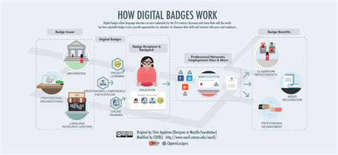 development through digitization addressing the ldc challenge books digital badges in education informedia services ims