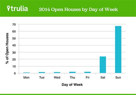 trulia open houses trulia open houses trulia open house trends real estate ideas