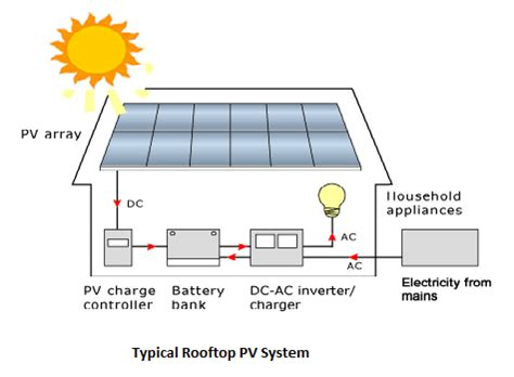 Solar Pv System Sizing Step By Step Approach To Design A Roof Top System And Software Analysis