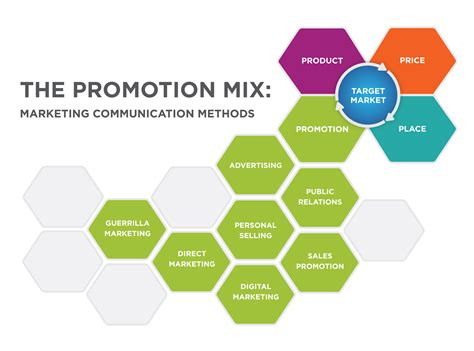 design communication definition outcome promotion integrated marketing communication