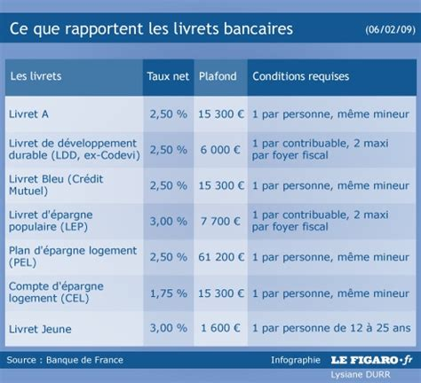 Compte Epargne Logement Plafond by Taux D Int 233 R 234 T Plafond Placement