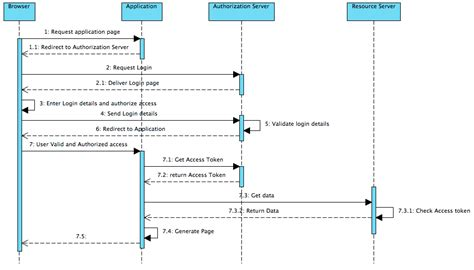 oauth 2 0 flow diagram java oauth 2 0 step details can someone clarify