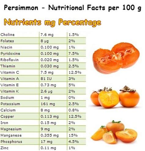 properties and benefits of persimmon – natureword