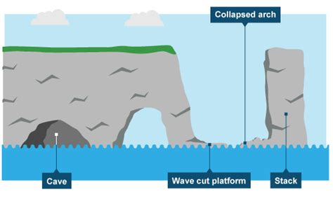 caves arches stacks and stumps diagram intermediate 2 bitesize geography coasts