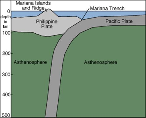 how was mariana trench formed the mariana trench the weather dork
