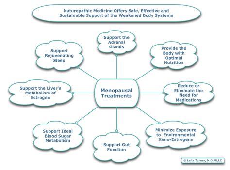 menopause treatments the perimenopause blog image gallery menopause treatment