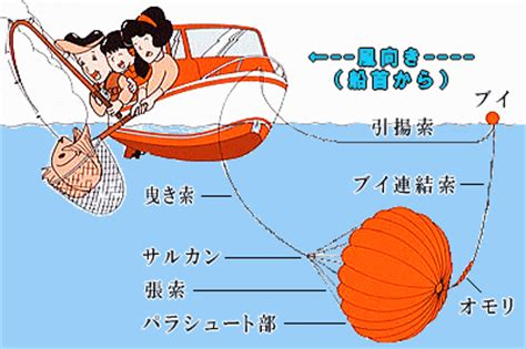 【楽天市場】シーアンカー・スパンカー を、探す・選ぶ・見つける! > フジクラ ラックアンカー fb シーアンカー