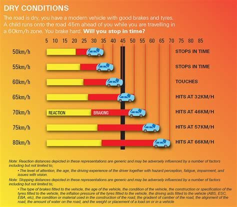 stopping distance in conditions helpful driving tips for new drivers