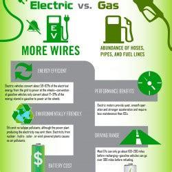 electric vehicles    saving gas   environment visually