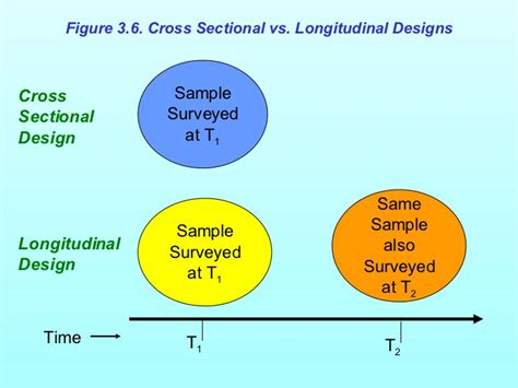 longitudinal and cross sectional marketing research ch3