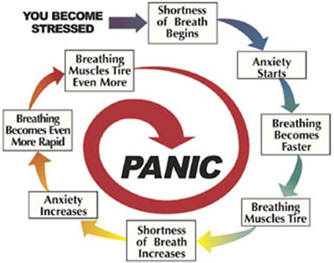 coping with cancer and anxiety breathing relaxing being coping with shortness of breath controlling stress