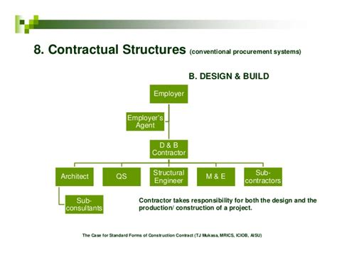jct design and build contract 2011 amendment 1 the case for standard forms of construction contract