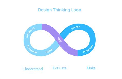 Design Thinking Loop | the basics of design sprints and other jargon marvel blog