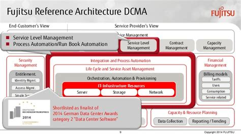 Dcma Help Desk by Maximize Efficiency And Agility With Data Center