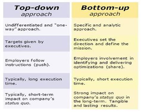 top down and bottom up software testing approaches