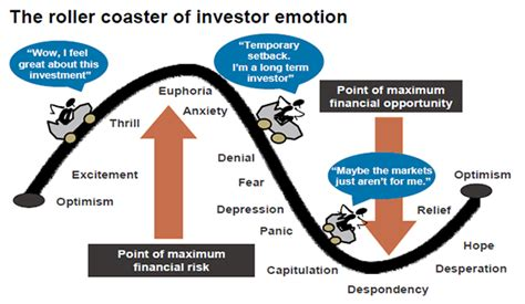 Cycle Investing what stage of the investment cycle are we in