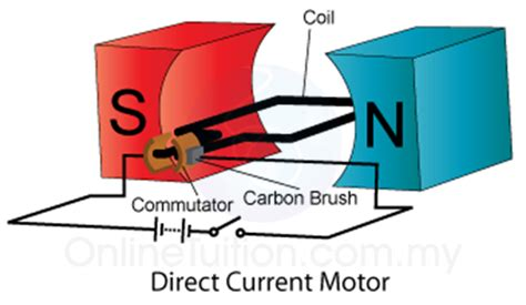 direct current motor direct current motor spm physics form 4 form 5 revision