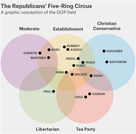 venn diagram 5 circles template 9 circle venn diagram templates free sle exle