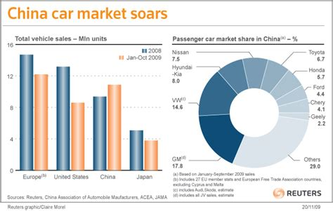 Toyota Market In China China Says No More Cars Goes The Auto Industry