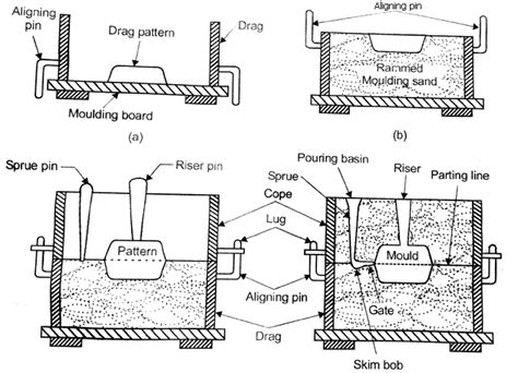 cope and drag pattern in casting sand casting process basic concept and procedure techminy