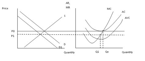the ramblings of an economics the ramblings of an economics student perfect competition