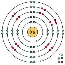 Protons In Radon File 54 Xenon Xe Enhanced Bohr Model Png Wikimedia Commons