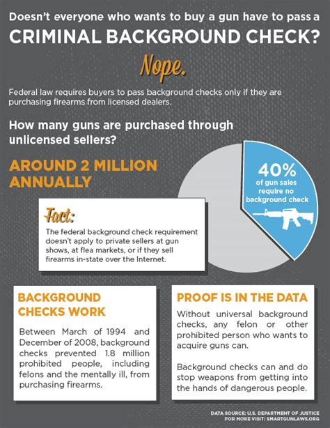 Background Check Firearms Gun Laws Policies Center To Prevent Gun Violence