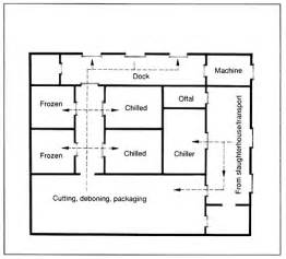butcher shop floor plans no need to be expert guide to get woodworking shop setup