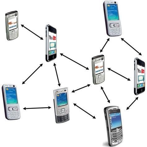 manet mobile ad hoc network zijie jeffrey zhang research
