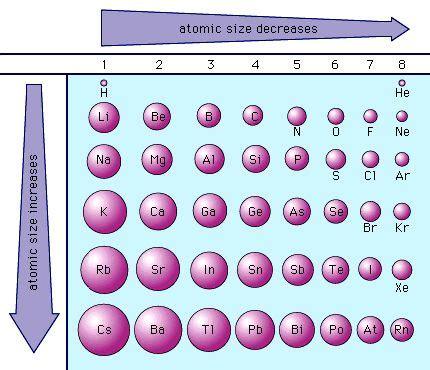 Ionic radius and Neon on Pinterest Atomic Radius Size Periodic Table