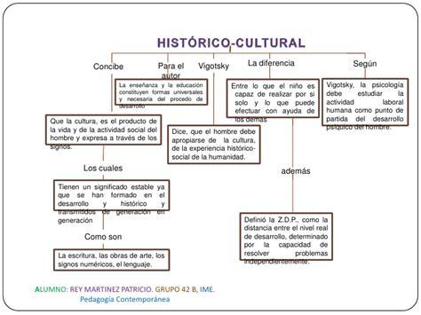 Modelo Curricular Historico Cultural Enfoque Historico Cultural