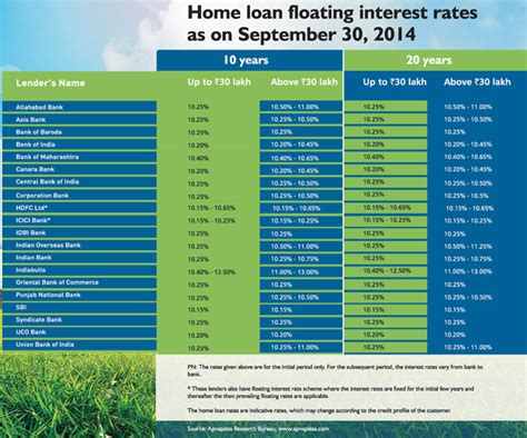 interest rates for house loans interest rates on house loans home loan floating interest rates as on september 30 2014