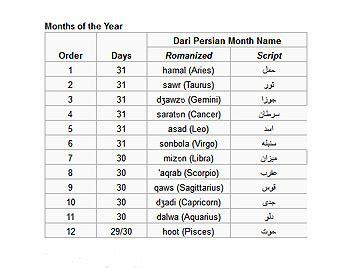 Farsi Calendar Iranian Calendar Jalali Or Calendar Details