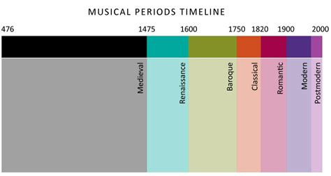 Time Period For Detoxing by History Timeline Elementary Ideas