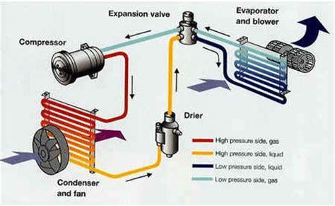 refrigeration air conditioning refrigeration diagrams