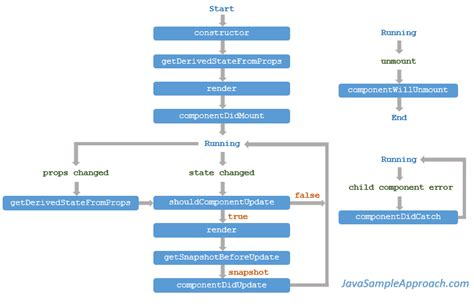 Diagram React Images How To Guide And Refrence React Component Template