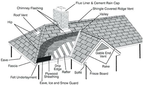 flat roof construction diagram roofing diagram roofing diagram flat roof roof framing