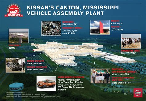 nissan in canton ms nissan launches u s murano production canton